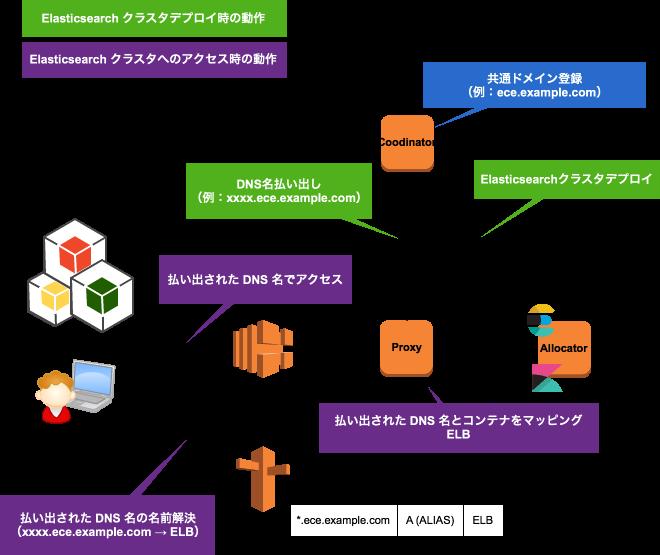 DNS-sample