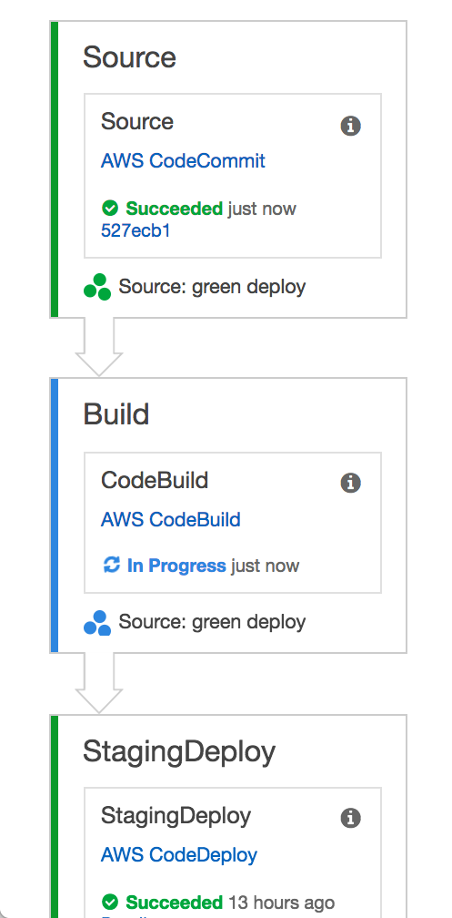 AWS_CodePipeline_Management_Console_2