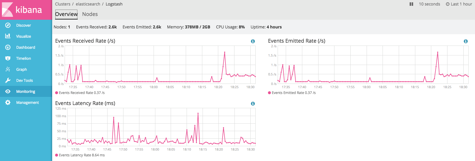 Monitoring_-_elasticsearch_-_Logstash