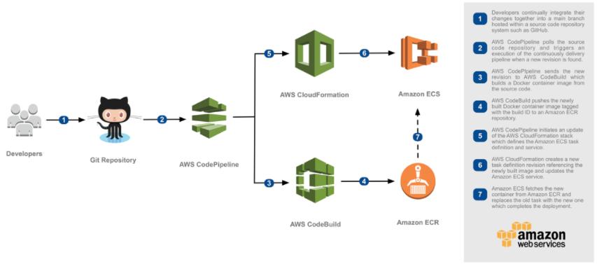 CodePipeline, CodeBuildを使ってAmazon ECSへの継続的