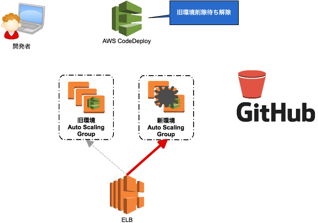 CodeDeploy の Blue/Green デプロイでロールバックを実行する