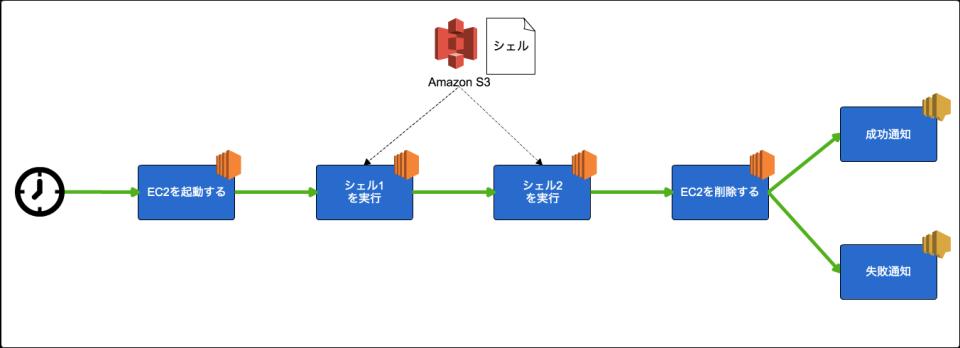 20170330_datapipline-exec-shell-1