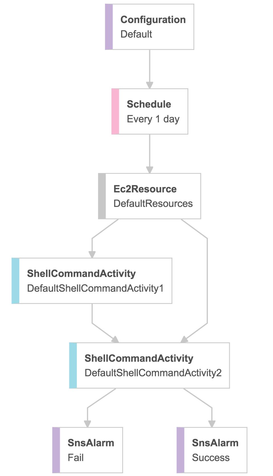 20170330_datapipline-exec-shell-14
