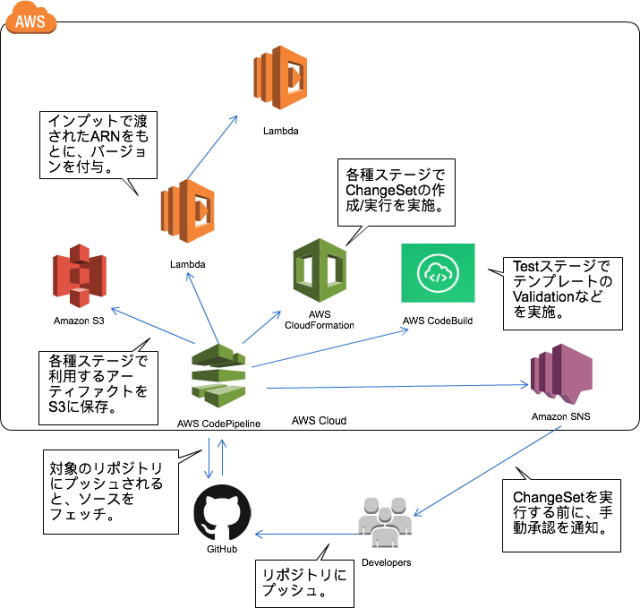 Aws Sam Publish