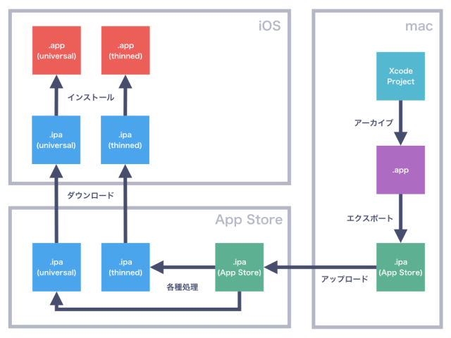 reducing-the-size-of-ios-app