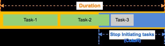 02-cutoff-tasks