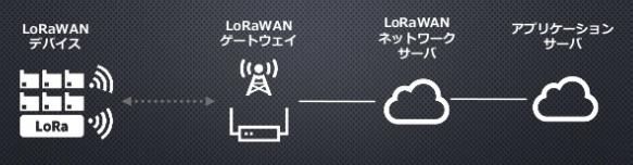 lorawan_gateway1