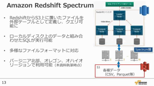 20170607-aws-blackbelt-about-redshift-spectrum