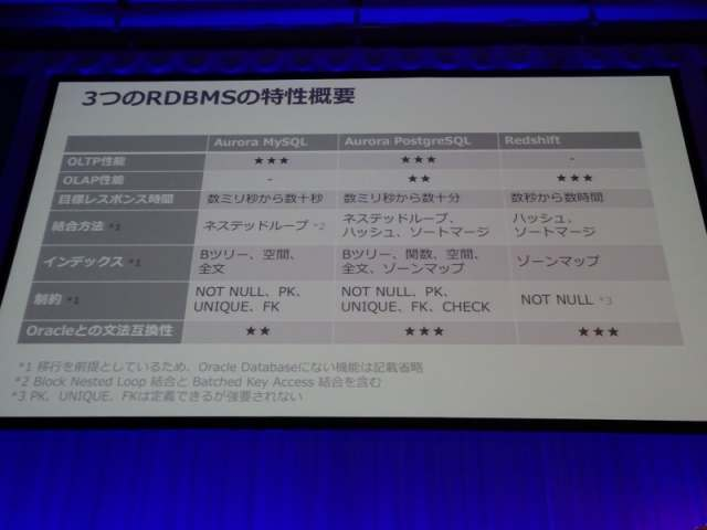 aws-summit-2017-tokyo-report-guide-from-oracle-to-aurora-and-redshift-03