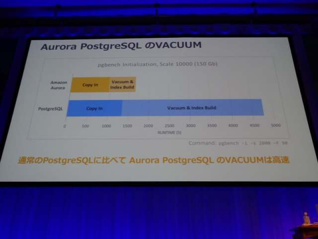 aws-summit-2017-tokyo-report-guide-from-oracle-to-aurora-and-redshift-14