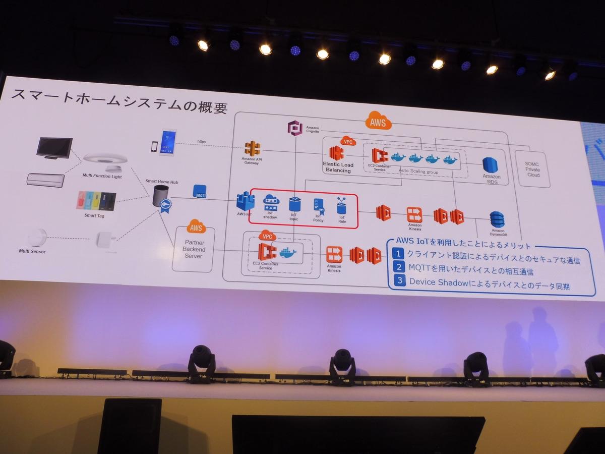 aws-summit-tokyo-2017-day3-keynote_sonymobile_04