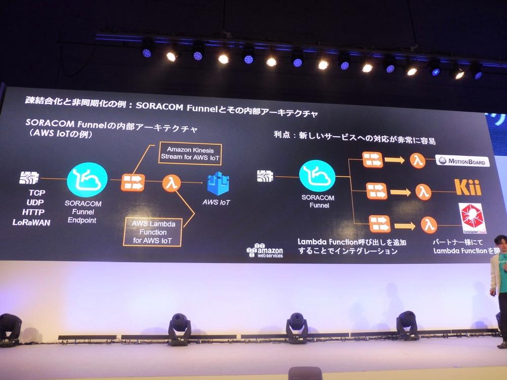 aws-summit-tokyo-2017-day3-keynote_soracom_03