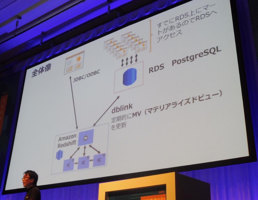 aws-summit-tokyo-2017-redshift-ecosystem_07