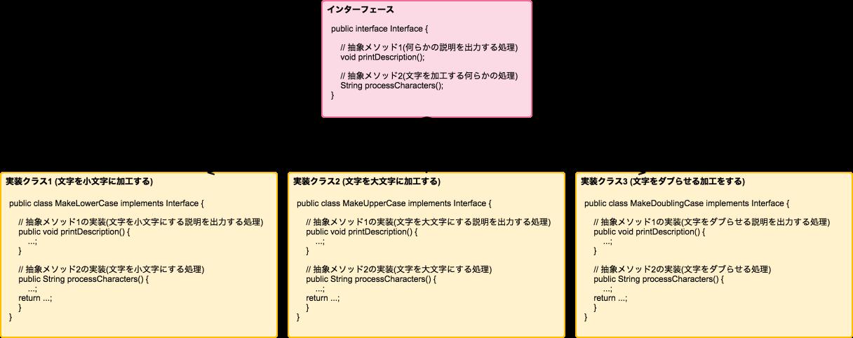 インターフェースのイメージ