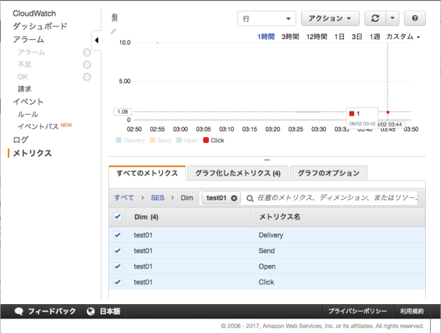 CloudWatch_Management_Console_|_Developers_IO_と_AWS-Ops_HOME_-_AWSオペレーション業務_-_CM-Confluence