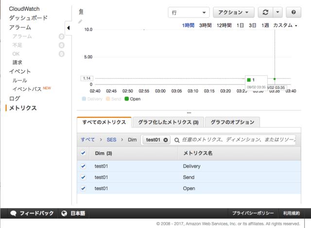CloudWatch_Management_Console_と_Tracking_Test_001_-_oguri_hajime_classmethod_jp_-_Classmethod_jp_メール_と_オープンとクリック追跡は到着しました__Amazon_SESブログ