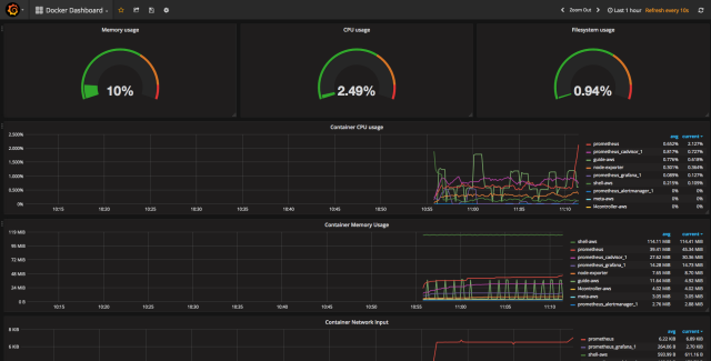 Grafana Docker Dashboard