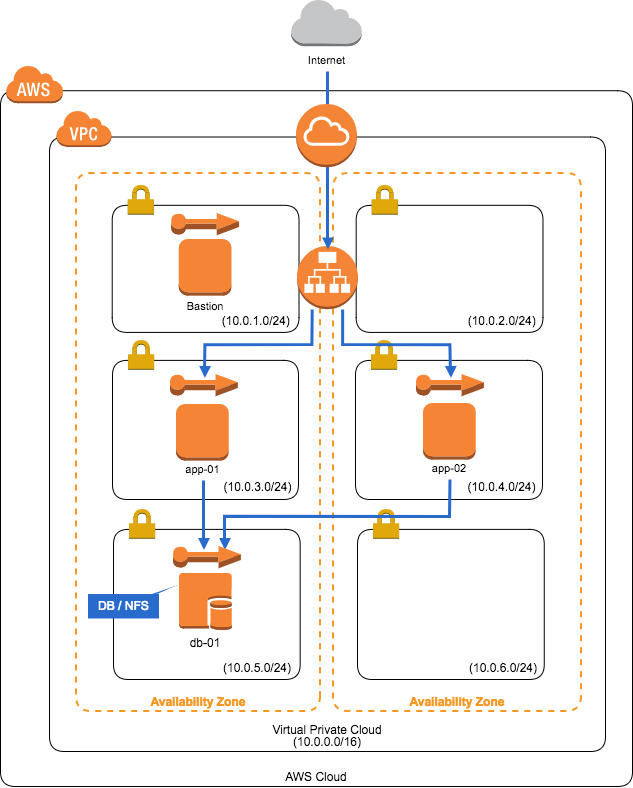 garoononaws-simple-diagram