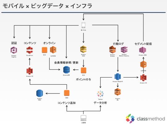 カスタマーストーリー_システム構成図