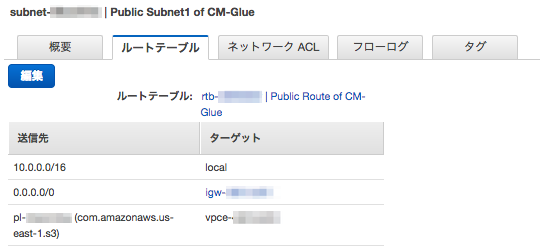 20170920-aws-glue-zeppelin-s3-endpoints