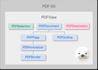 PDF概要