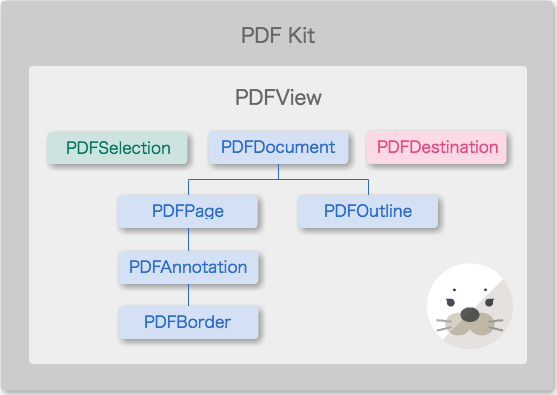 iOS 11] PDFKit入門 | DevelopersIO