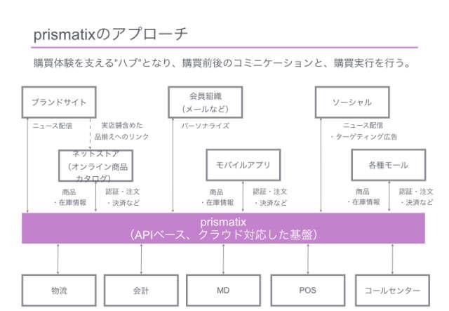 プリズマティクス_概念図