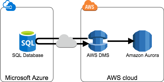 azure-to-aws3