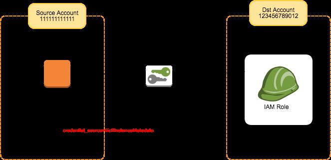 AWS CLIでインスタンスプロファイルからのAssumeRoleが簡単に