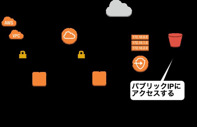 Gateway VPC Endpoints (1)