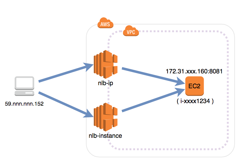 NLB (Network Load Balancer) が Proxy Protocol に対応しました