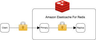 redis-in-transit-encryption