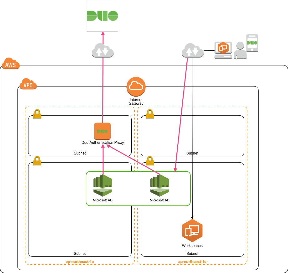 Duo Securityを利用してAmazon WorkSpacesにMFA(多要素認証)を