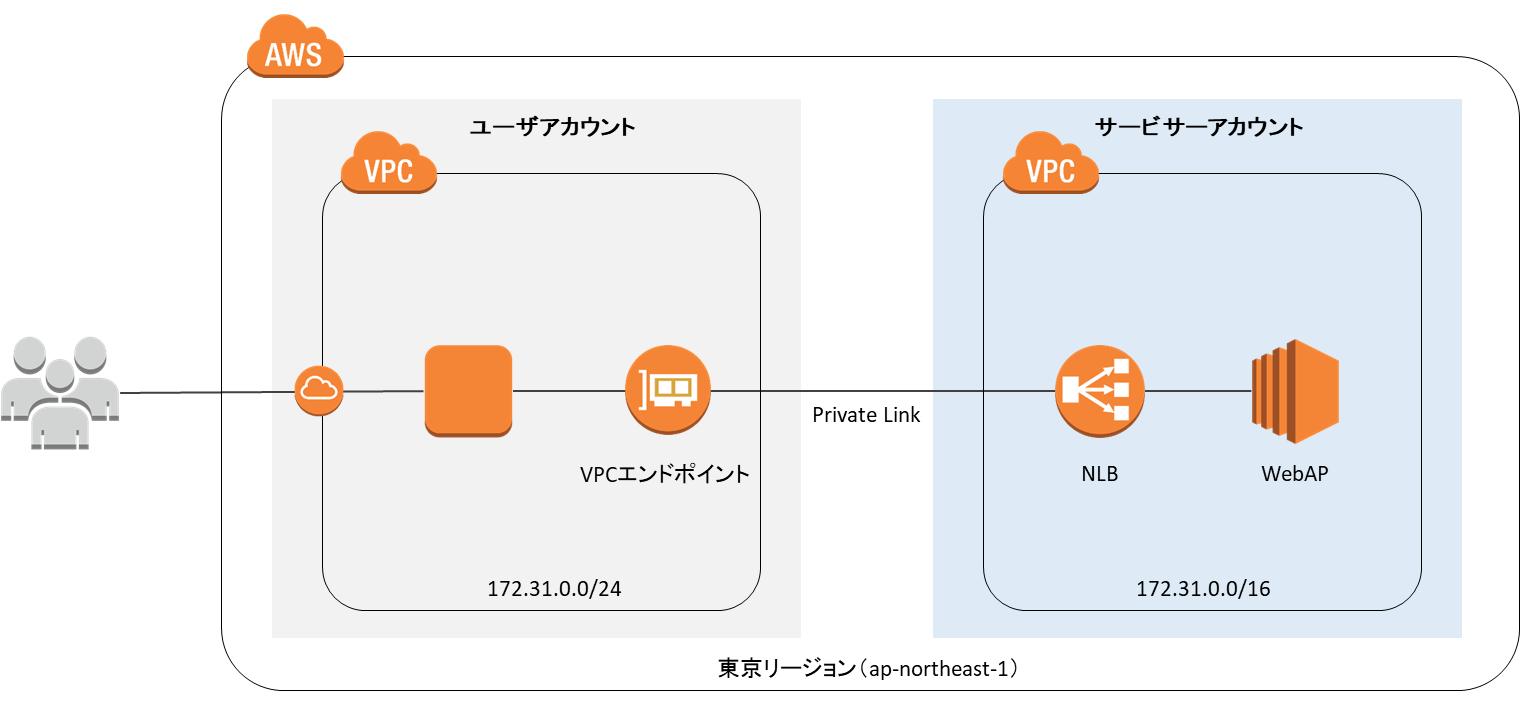 AWS PrivateLinkで異なるAWSアカウント間の重複するVPCレンジ間で通信し