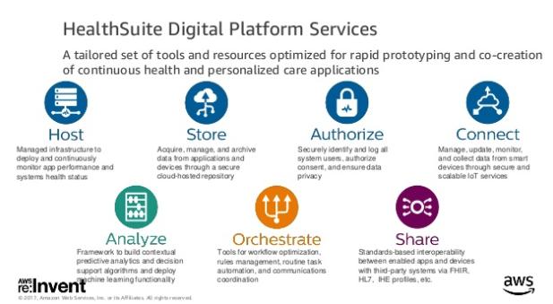 HealthSuite Digital Platformの画像を貼る