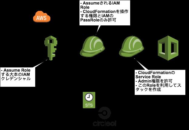 AWS SAM/CircleCI/LocalStackを利用した実践的なCI/CD – Classmethod