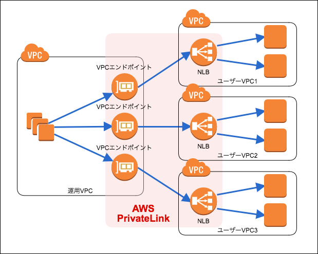 AWS PrivateLinkをメンテナンスラインとして使う #reinvent | DevelopersIO