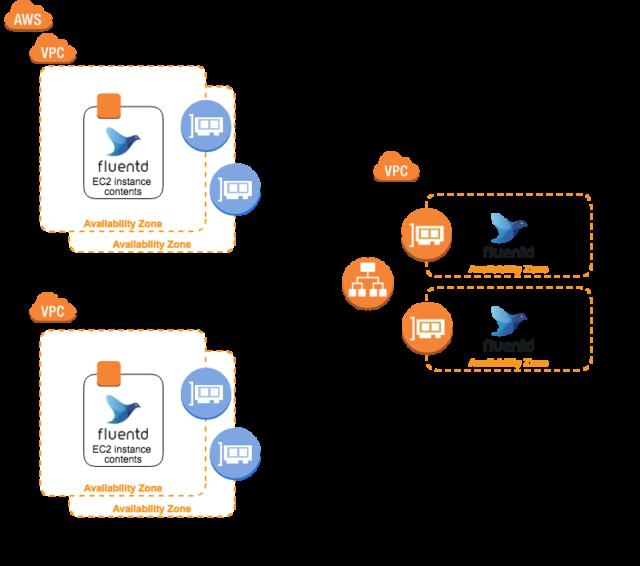 fluentd + AWS PrivateLinkでAWSのログ収集をサービス化する