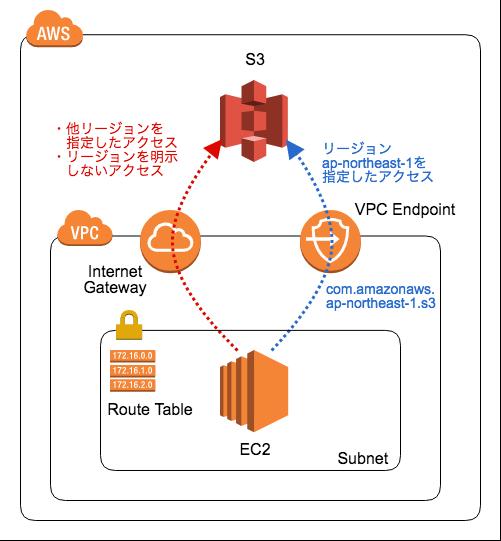 AWS] VPC Endpoint で S3 にアクセスするときはリージョン指定に
