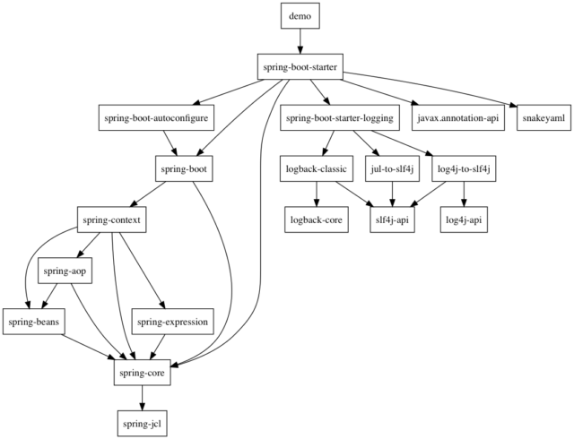 gradle dependency graph generator plugin を使ってみた developersio