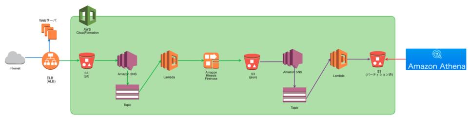 ELBとCloudFrontのアクセスログをサーバレスに集約させてみた