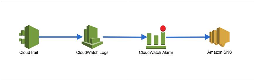 AWS CIS Foundations Benchmark モニタリングをAWS CLIで設定し