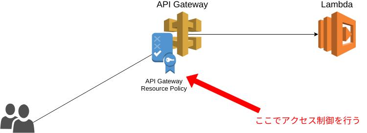 AWS SAMでAPI Gatewayのリソースポリシーを設定してみた | DevelopersIO