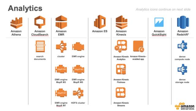 AWS Architecture Icons、新しいAWS製品アイコンがリリースされ