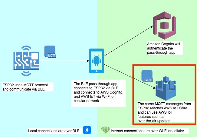 MQTT over BLE!Amazon FreeRTOSがBLEをサポートしたので試して