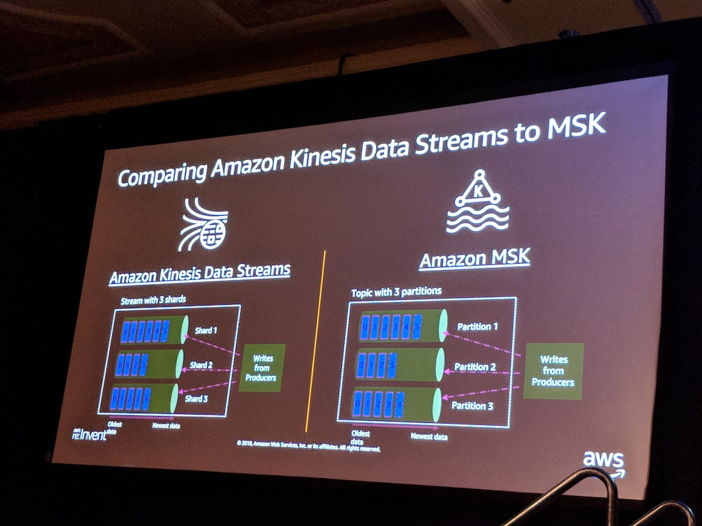 レポート]ANT398 – Amazon Managed Streaming for Kafka (Amazon