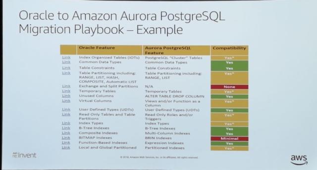 レポート] GPSTEC313: OracleからAurora PostgreSQLへの移行を促進するに