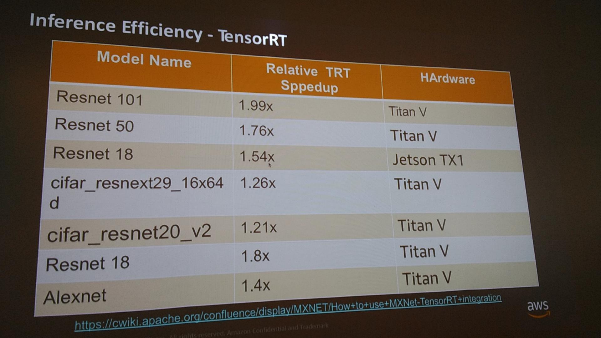 MXNet/Gluon」開発チームによる「ハンズオン」に参加して時系列