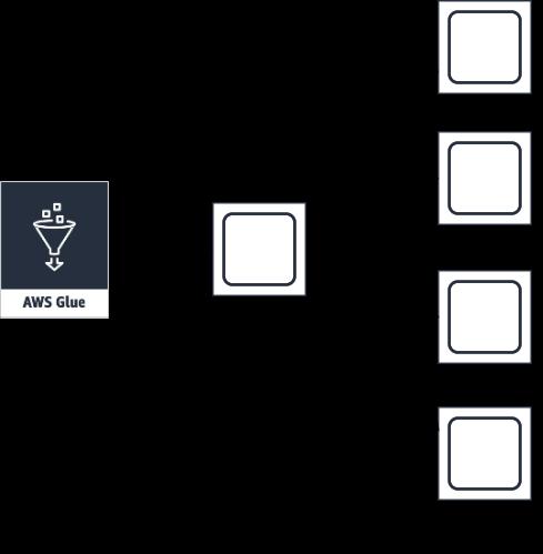 AWS Glue の新しいジョブタイプ『Python Shell』を実際に試してみました