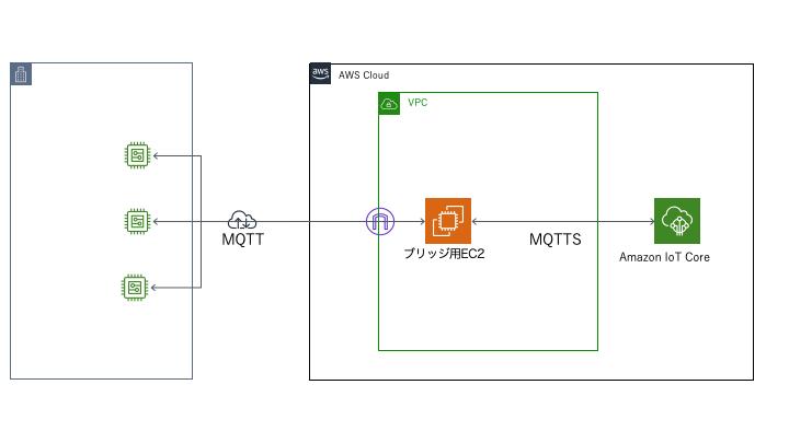 Mosquittoを使ったデバイスAWS IoTのブリッジ接続に関する考察